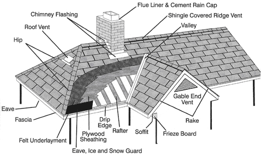 Glossary of roofing terms h s roofing charlotte nc for Building terms with pictures