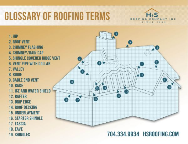 hs-roofing-parts-of-the-roof-infographic-2015.jpg